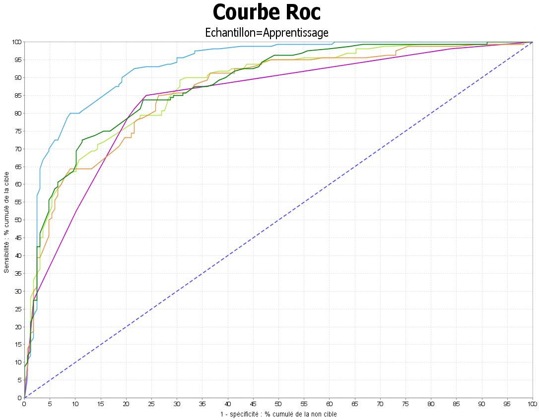 Courbes de ROC - Coheris Analytics SPAD