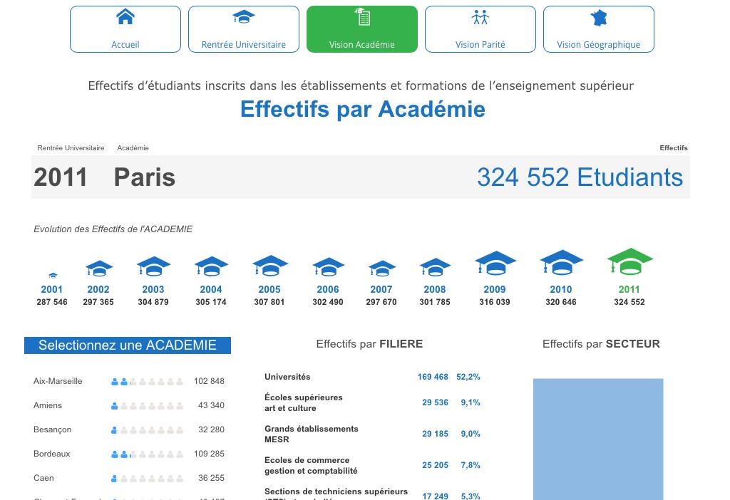 Effectifs des étudiants de l'enseignement supérieur par académie - Coheris Analytics Liberty