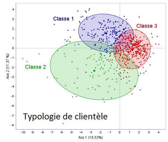 Matrice SPAD : Typologie - Coheris Analytics SPAD