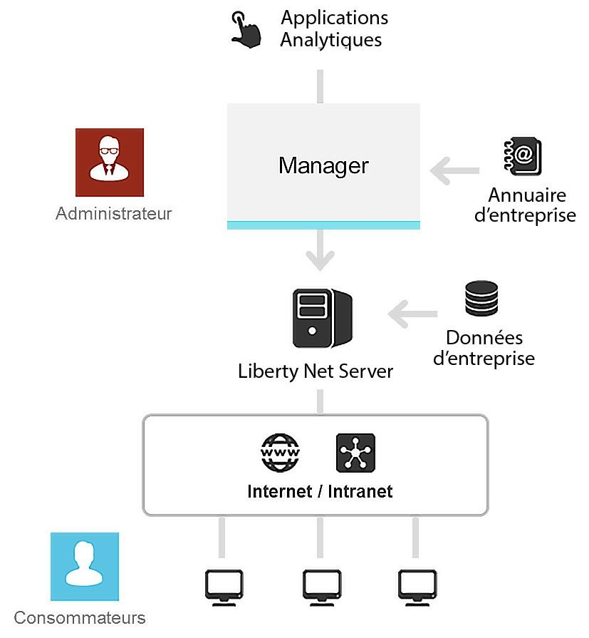 BI platform - Coheris Analytics Liberty