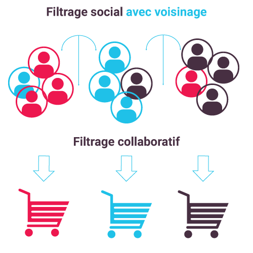 Filtrage collaboratif & Social - Coheris SPAD Real-Time