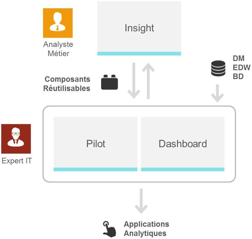 Optimisation de la productivité via informatique décisionnelle - Coheris Analytics Liberty
