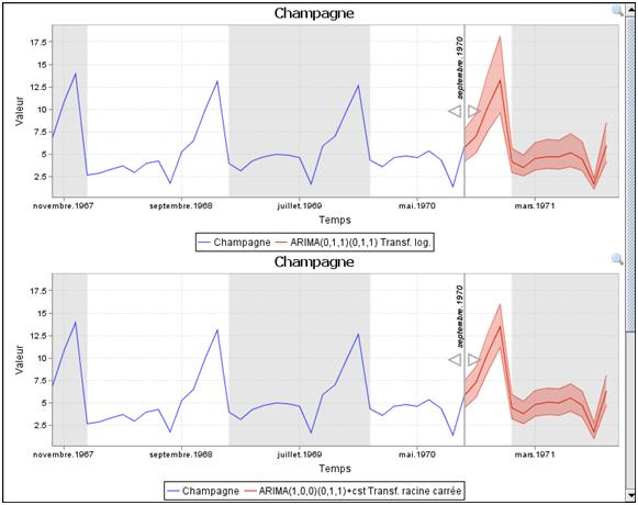 Séries temporelles - Coheris Analytics SPAD